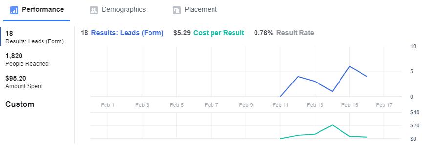 facebook-lead-ads-results-brisbane-marketing