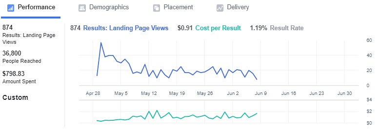 Facebook-marketing-landing -page-views-website-traffic